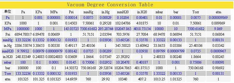 The Conversion Equation Is Ultimate Pressure Atmospheric At Measuring Location Gauge